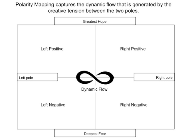 Polarity-map
